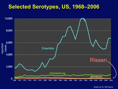 A graph depicts the background rate of the most common Salmonella serotype (Enteritidis) and the extremely low background rate of Salmonella Rissen infections in the United States.