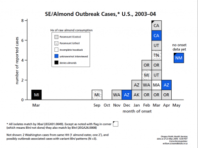 Epi curve for this outbreak.